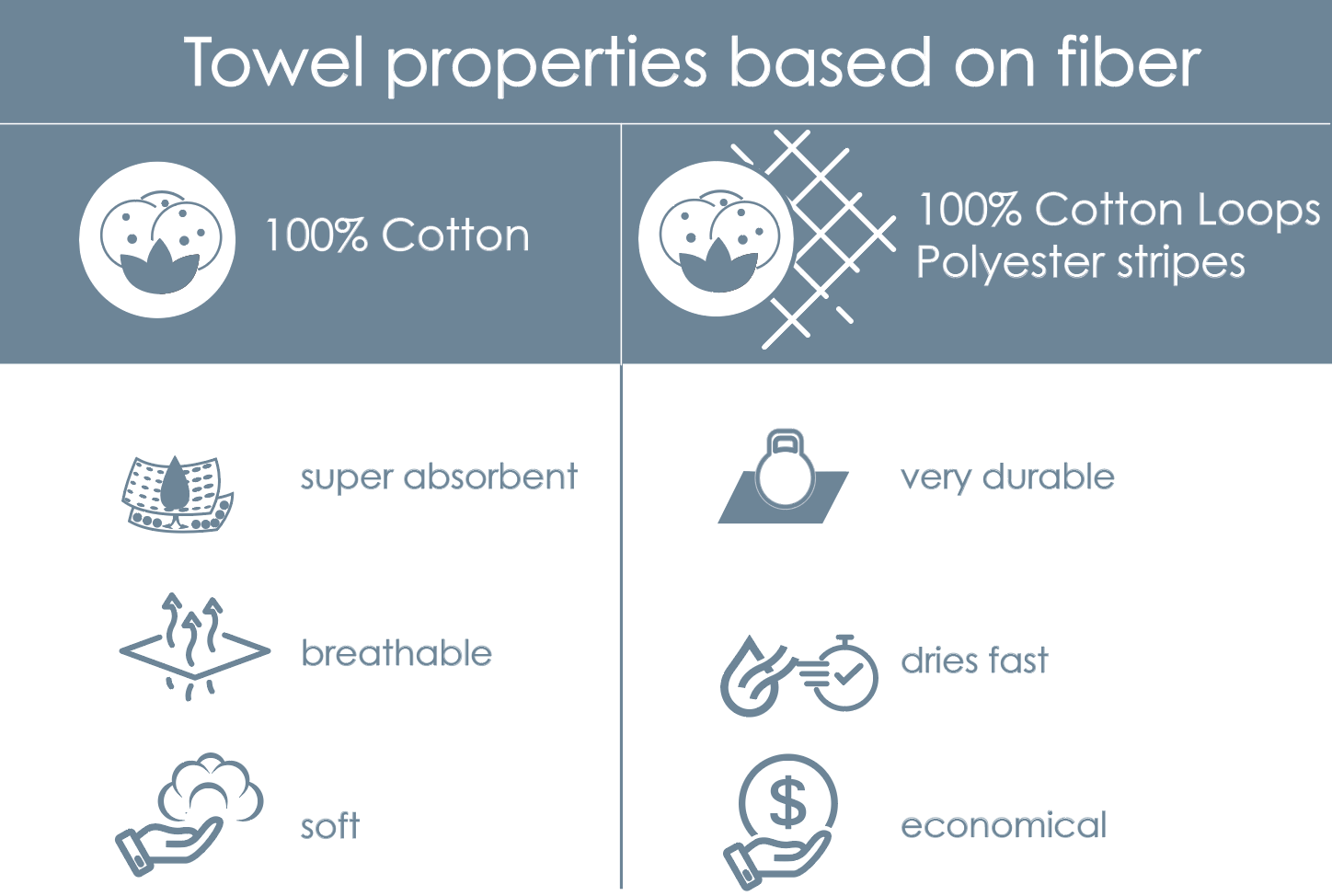 Hotel Towel have different properties and features based on fiber content. Cotton towels are very absorbent, soft and breathable, while towels with added polyester loops dry faster, are more durable and usually more economical (cost less)