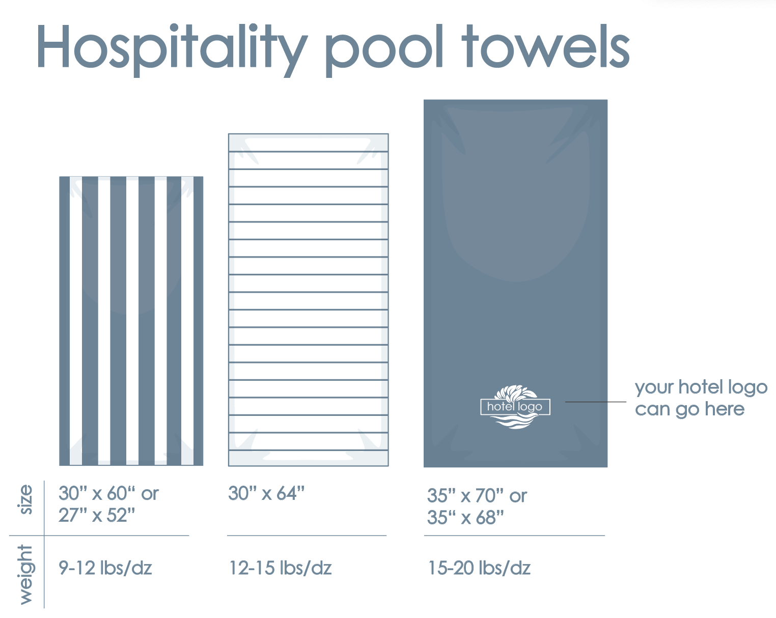 Most common hotel hospitality pool towel sizes and weight, we have full assortment.